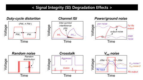 Tera bg 1 degradation of the eye diagram due to the signal integrity si degradation effects on high speed and high bandwidth channel ccuart Image collections